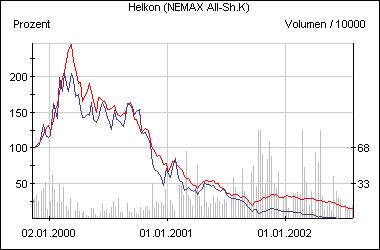 Die Entwicklung der Helkon-Aktie im Vergleich zum Nemax All Share (rot)