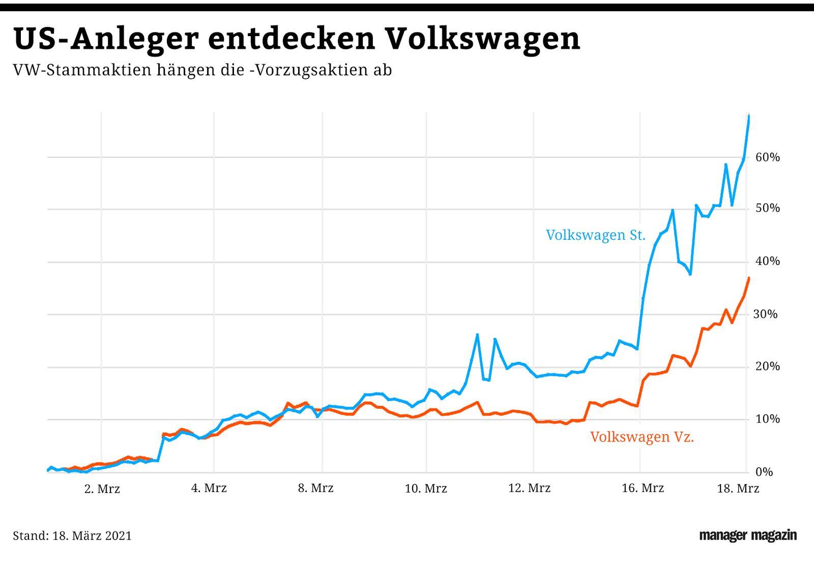 GRAFIK VW Aktien Vergleich