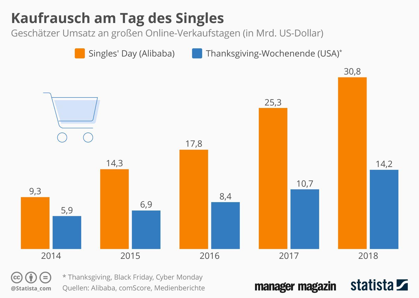 Grafik der Woche / KW 46 / Statista / Kaufrausch am tag des Singles