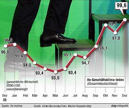 Die Sonne geht auf: In der deutschen Wirtschaft mehren sich die positiven Signale