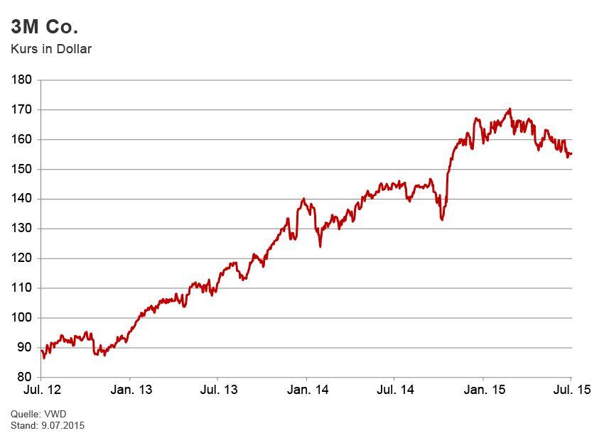GRAFIK Börsenkurse der Woche / 3M