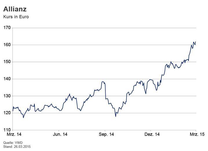 GRAFIK Börsenkurse der Woche / 2015 / KW 13 / Allianz