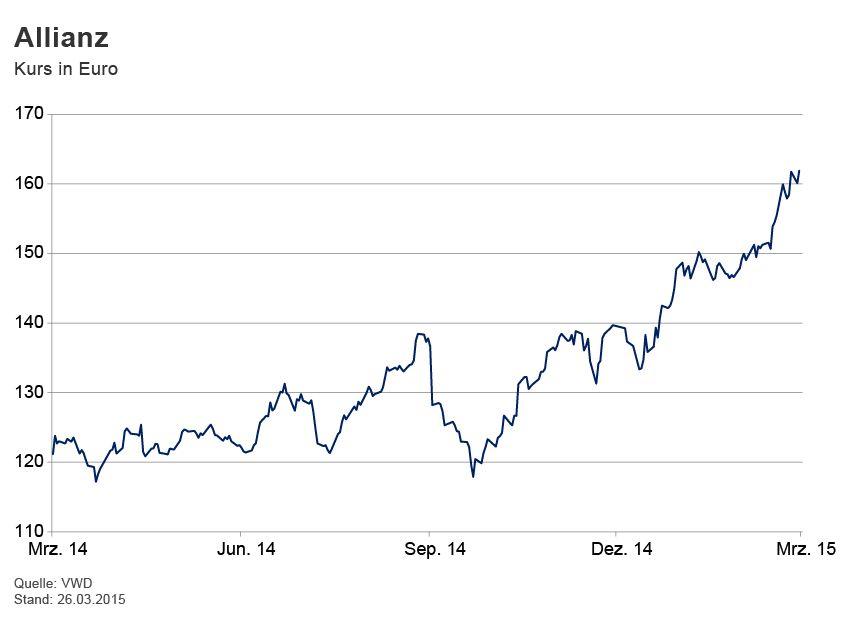 GRAFIK Börsenkurse der Woche / Allianz