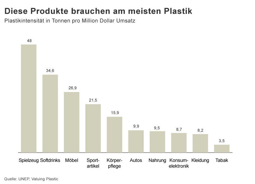 GRAFIK Produkte Plastik