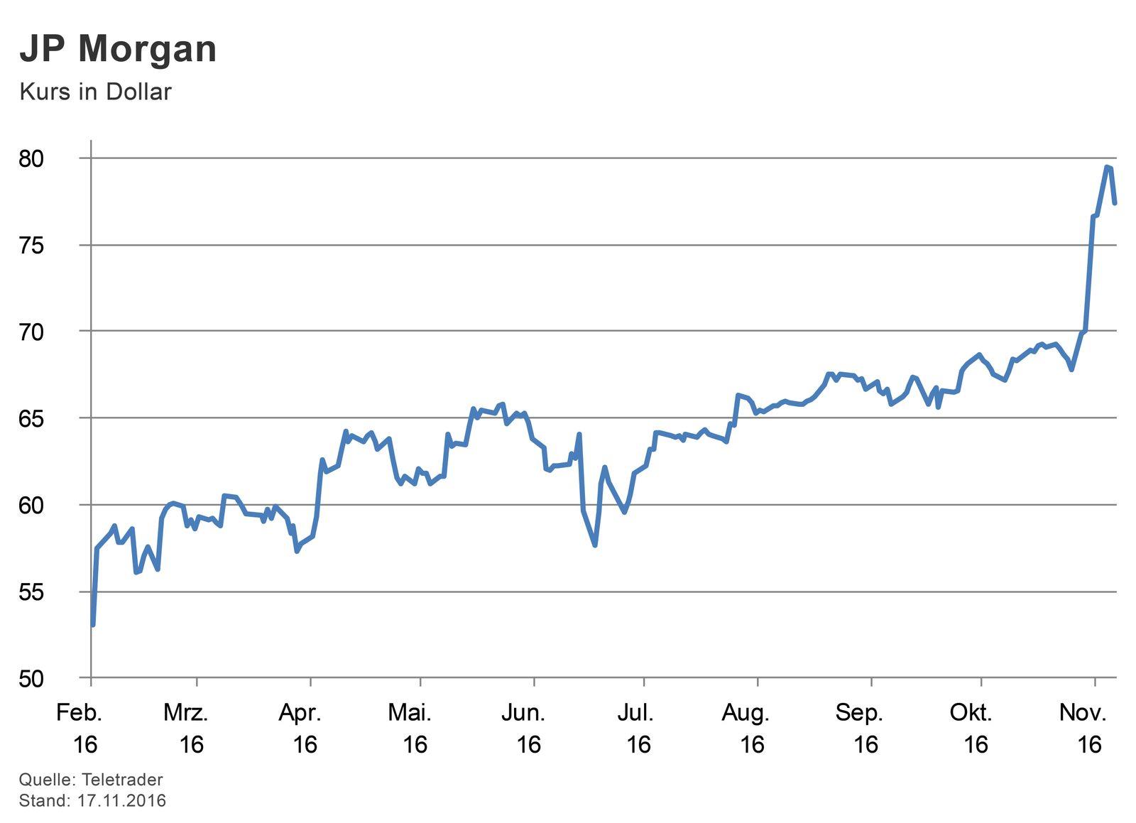 GRAFIK Börsenkurse der Woche / JP Morgan