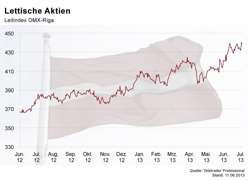 GRAFIK Börsenkurse der Woche / Lettland
