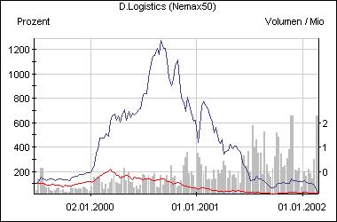 Die D.Logistics-Aktie im Vergleich zum Nemax 50 (rot)