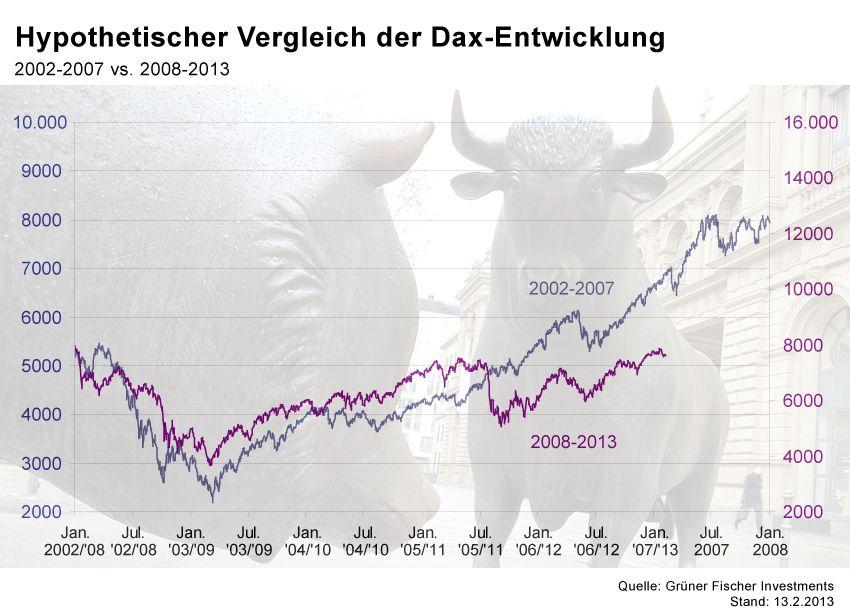 GRAFIK Börsenkurse der Woche / #7