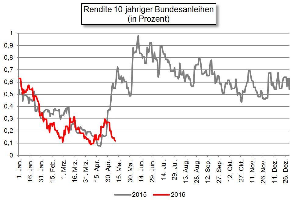 Rendite 10-jähriger Bundesanleihen / Börsenprofi #5 / KW 19 2016
