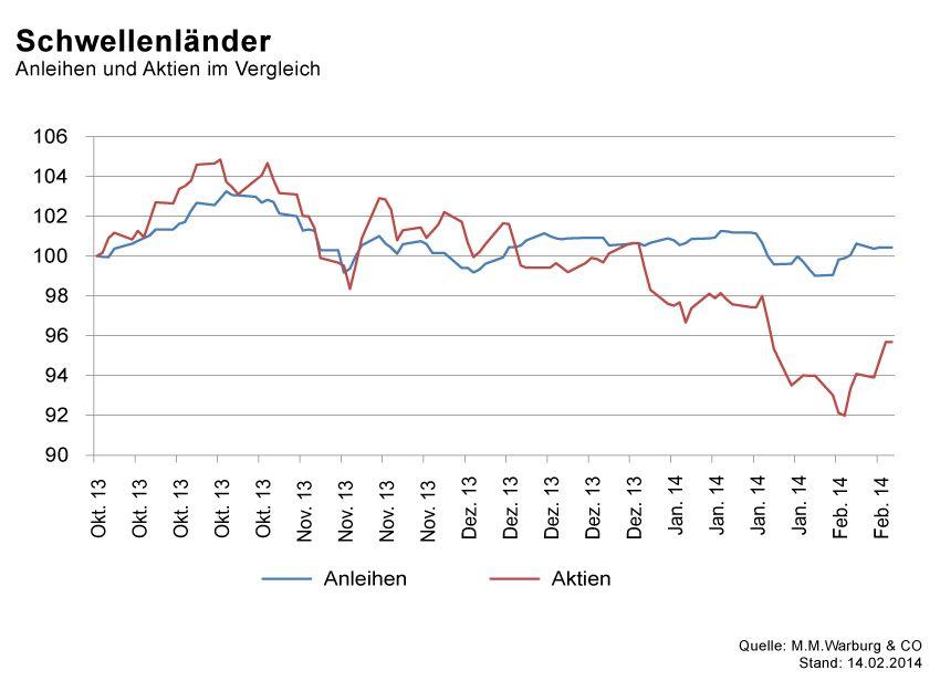 GRAFIK Börsenkurse der Woche / KW7 2014 / #5 SchwellenlÃ?nder