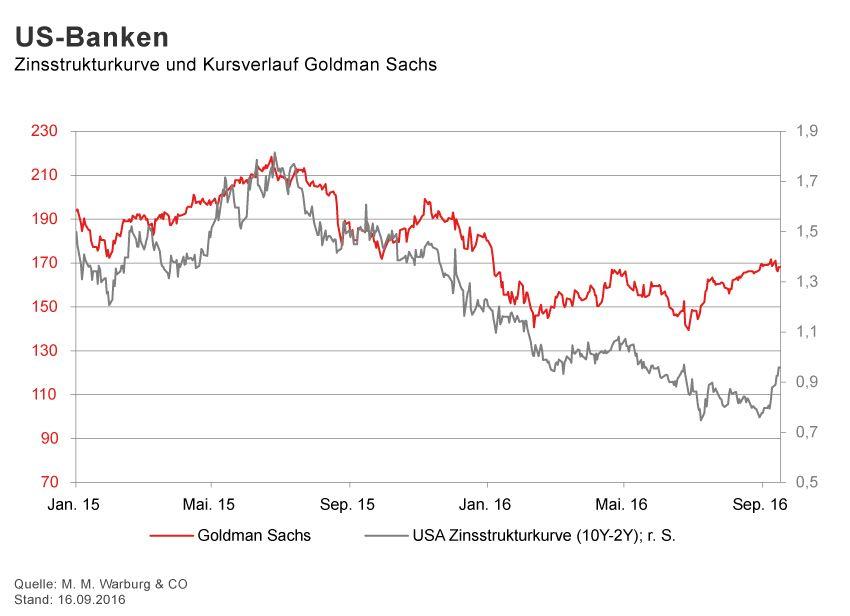 GRAFIK Börsenkurse der Woche / KW 37 / Goldman Sachs