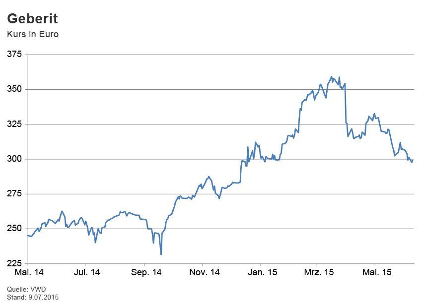 GRAFIK Börsenkurse der Woche / Geberit