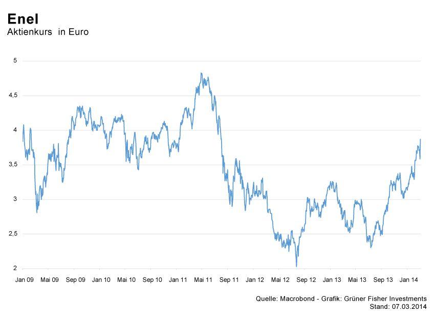 GRAFIK Börsenkurse der Woche / KW10 2014 / #7 Enel