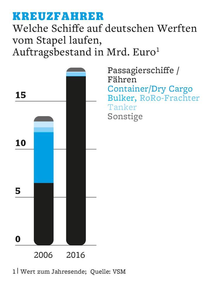Kreuzfahrer: Welche Schiffe auf deutschen Werften vm Stapel laufen