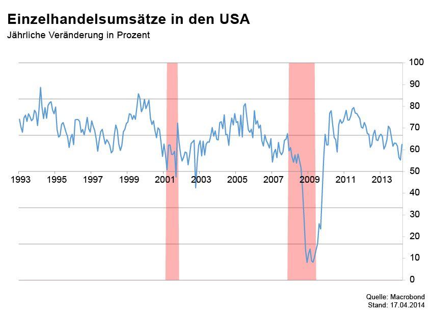GRAFIK Börsenkurse der Woche / Einzelhandel USA