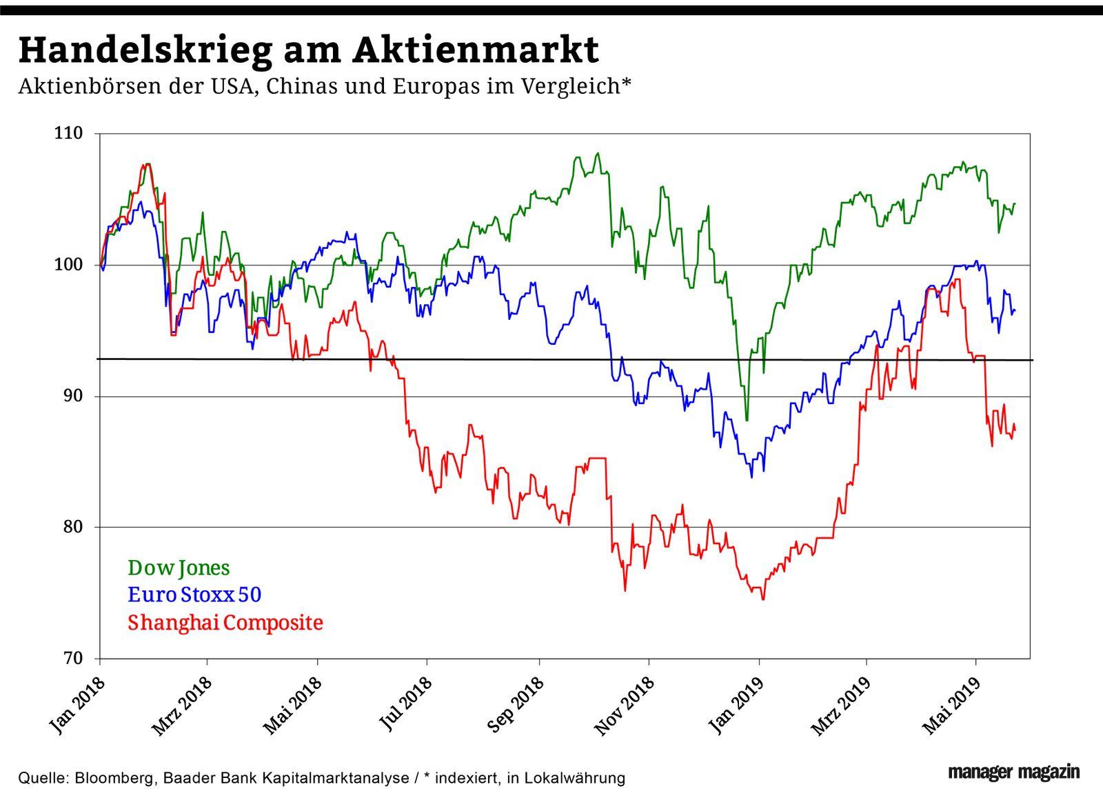 Chart der Woche | KW22 | Aktienmärkte