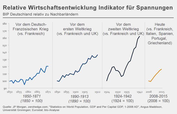 Relative Wirtschaftsentwicklung Indikator für Spannungen: BIP Deutschland relativ zu Nachbarländern