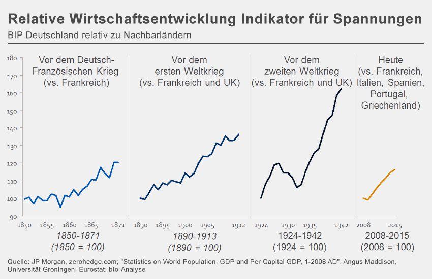 GRAFIK Relative Wirtschaftsentwicklung Indikator fÃ?r Spannungen