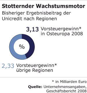 Stotternder Wachstumsmotor: Bisheriger Ergebnisbeitrag der Unicredit nach Regionen