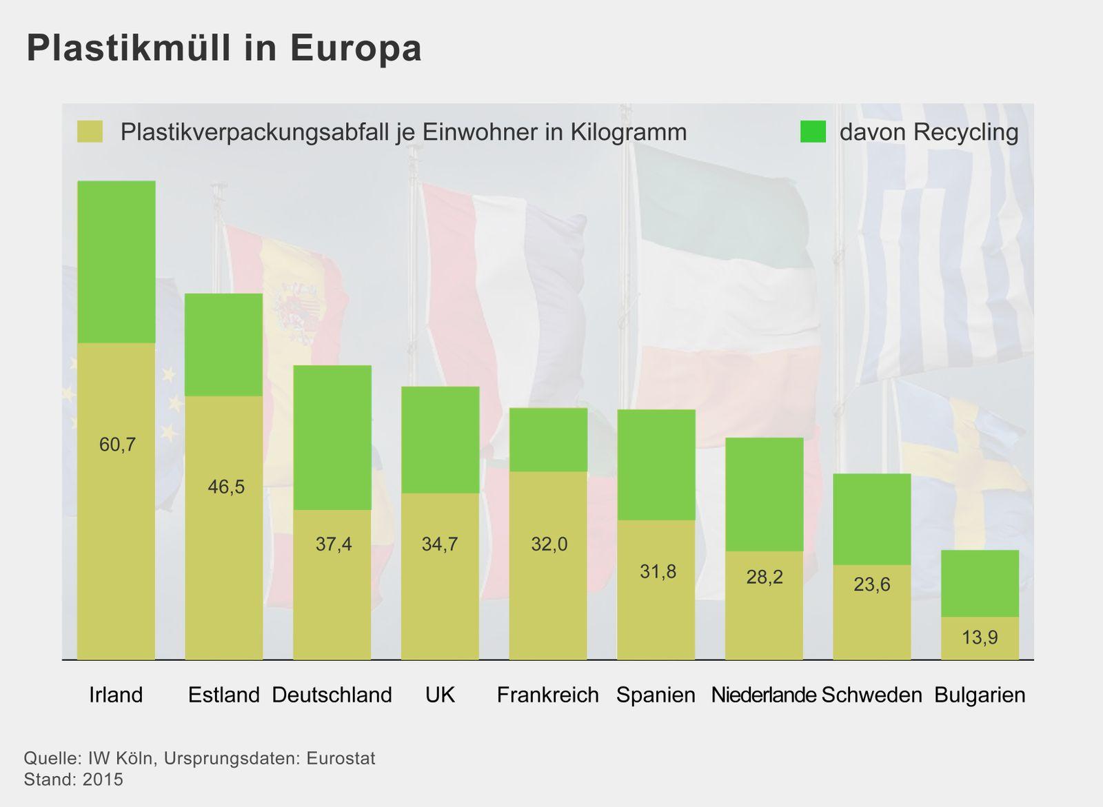 GRAFIK Plastikmüll in Europa
