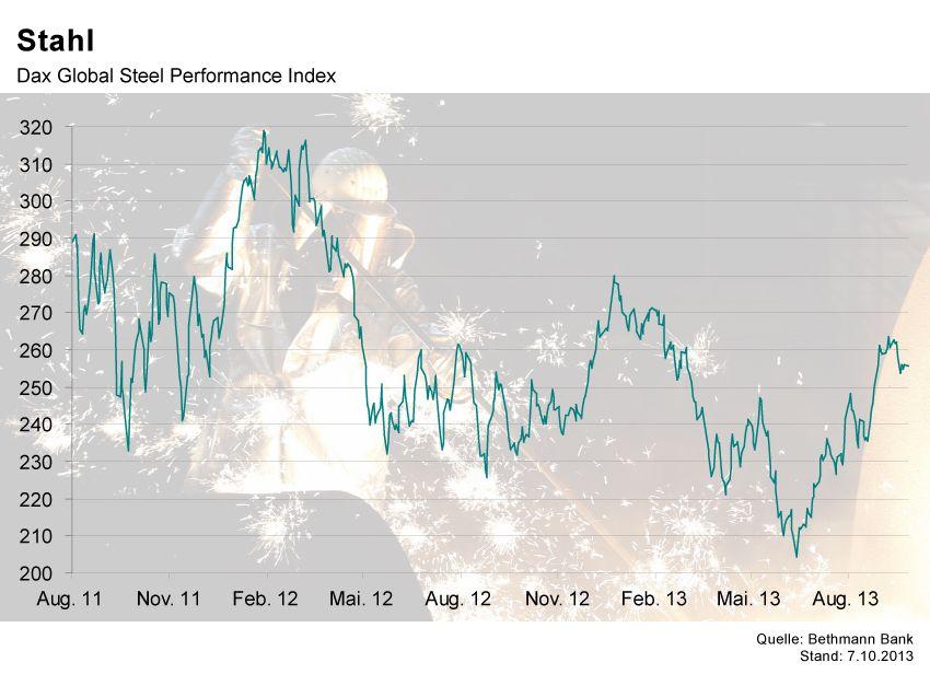 GRAFIK Börsenkurse der Woche / Stahl