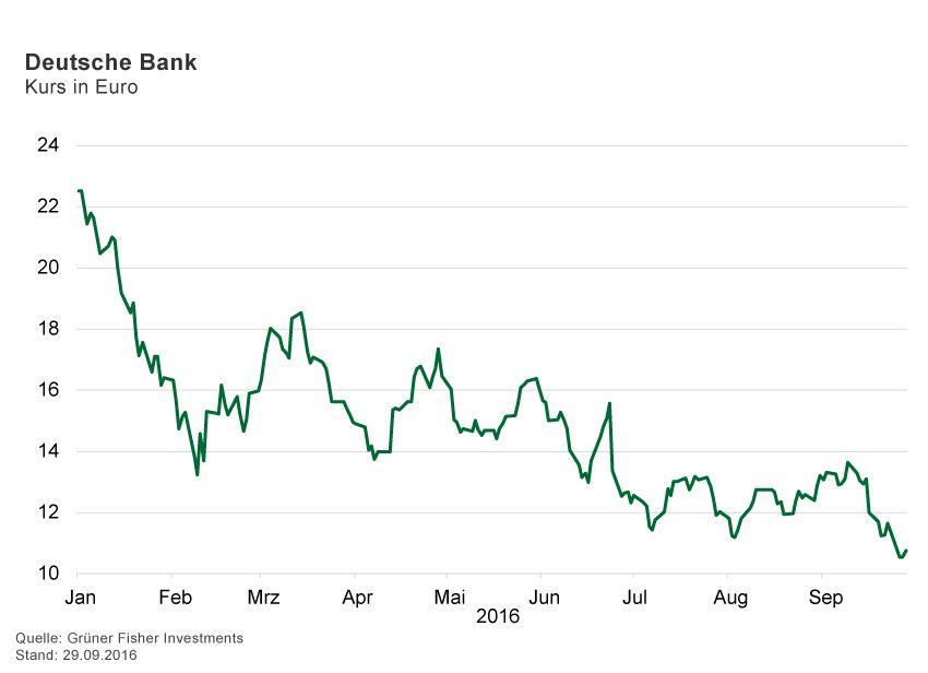 GRAFIK Börsenkurse der Woche / 2016 / KW 39 / Deutsche Bank