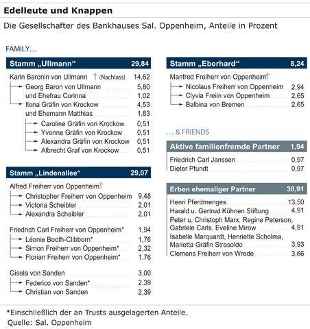 Edelleute und Knappen: Die Gesellschafter des Bankhauses Sal. Oppenheim vor der Übernahme durch die Deutsche Bank
