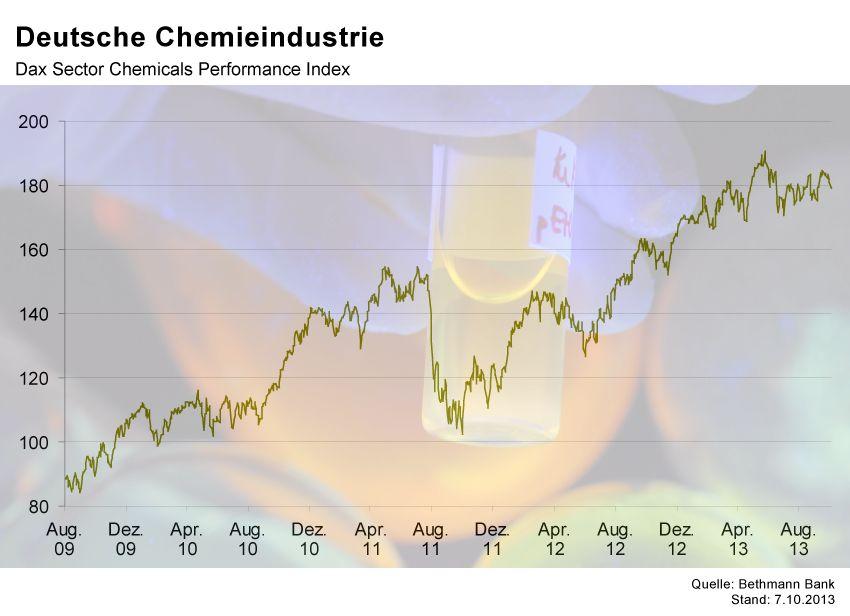 GRAFIK Börsenkurse der Woche / Chemie