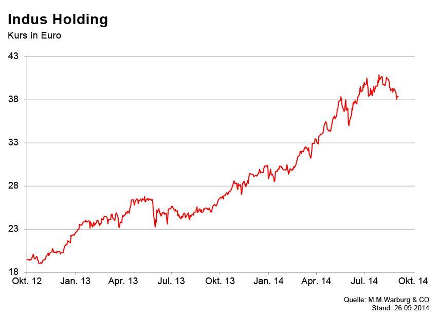 GRAFIK Börsenkurse der Woche / Indus Holding