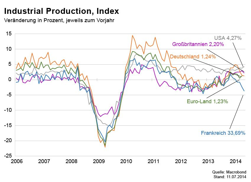 GRAFIK Börsenkurse der Woche / Industrial Production