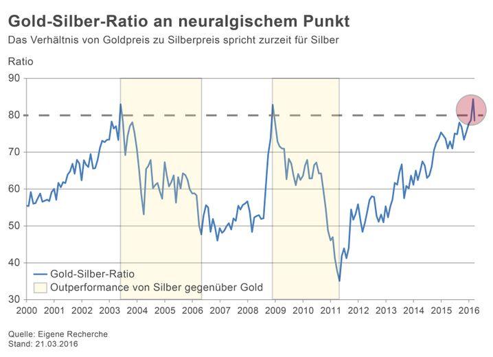 Die Grafik zeigt die Entwicklung der Gold-Silber-Ratio in den vergangenen Jahren - und den neuralgischen Punkt, der jetzt erreicht ist