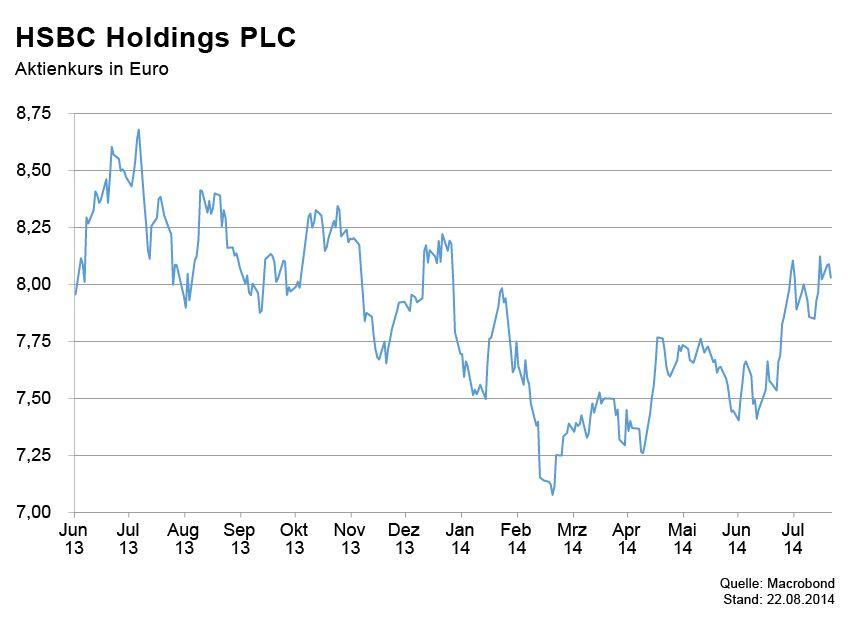 GRAFIK Börsenkurse der Woche / HSBC