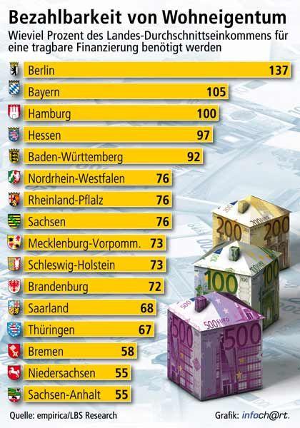 Unerfreulicher Spitzenplatz: In Berlin ist das Verhältnis der Durchschnittseinkommen zu den Immobilienpreisen am ungünstigsten