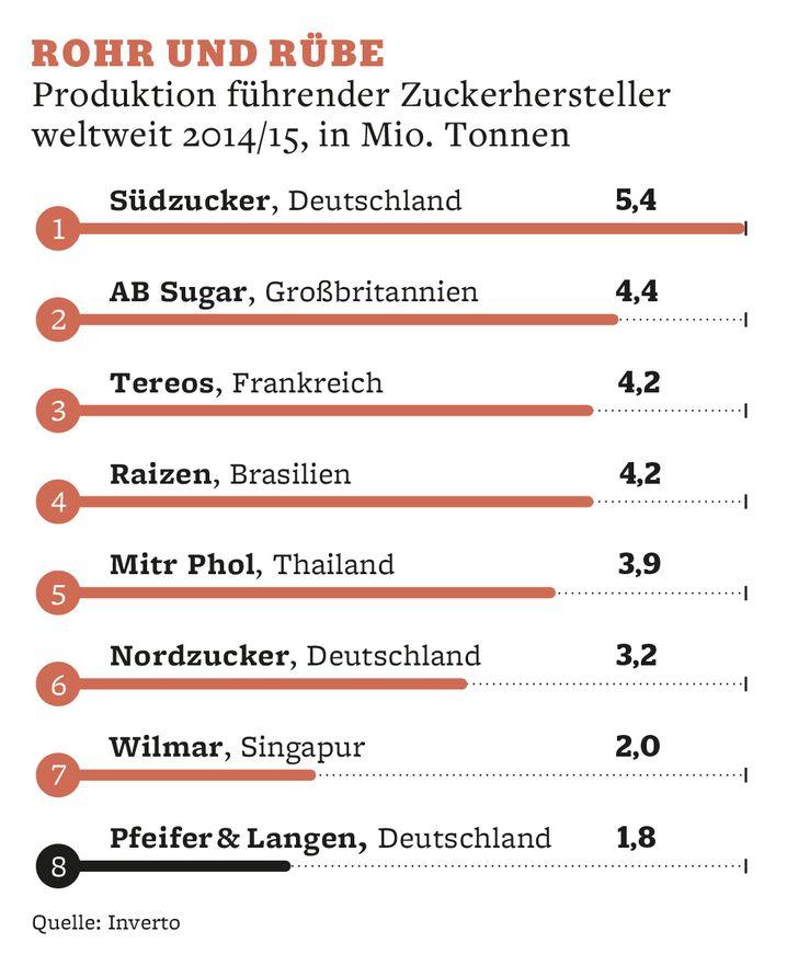 Rohr und Rübe: Produktion führender Zuckerhersteller weltweit 2014/15