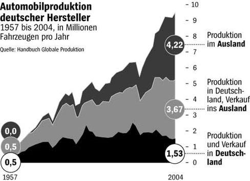 Wachsender Auslandsanteil: Autoproduktion deutscher Hersteller