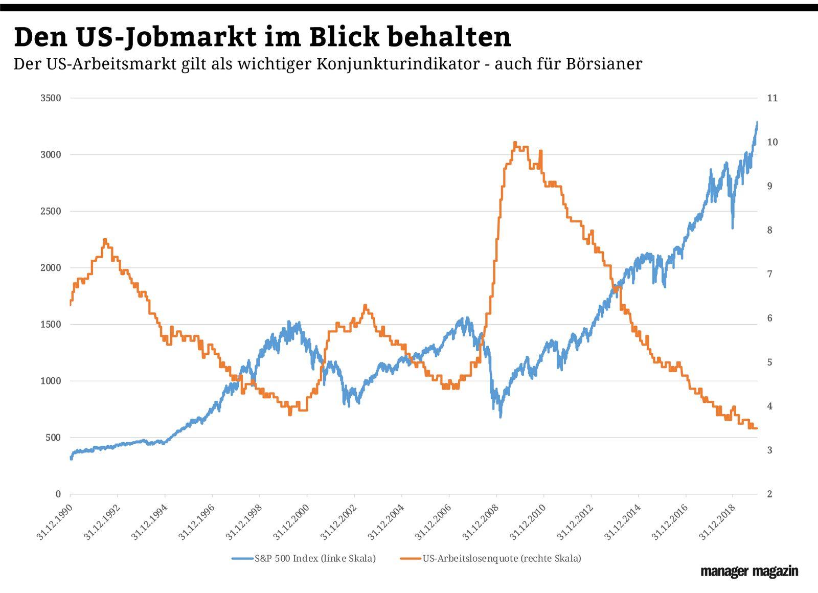 Grafik der Woche / KW 04 / US-Jobmarkt