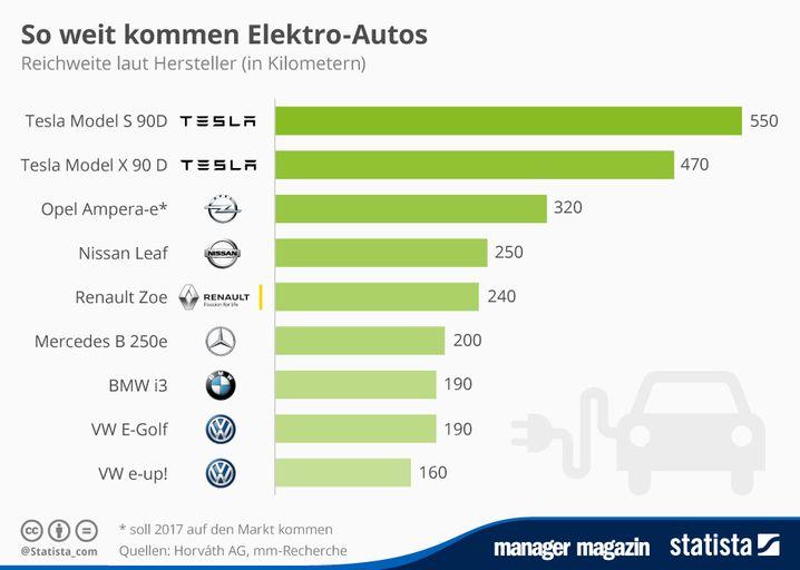Die Reichweiten aktueller E-Autos im Vergleich