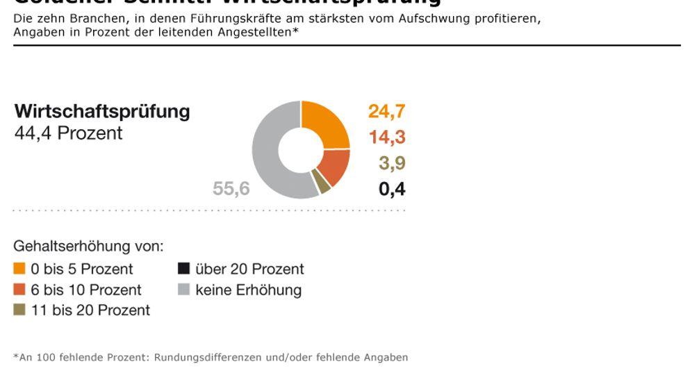 Gehaltsreport 2011: Welche Branchen am stärksten profitieren