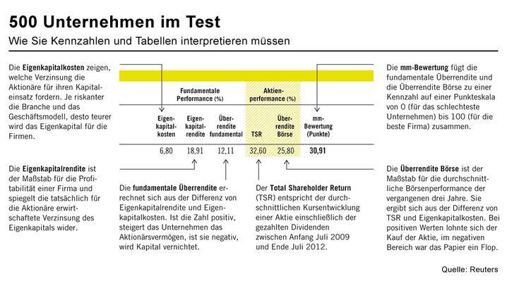 500 Unternehmen im Test: Wie Sie die Kennzahlen und Tabellen interpretieren müssen