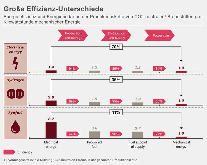Große Effizienz-Unterschiede bei Auto-Antrieben (zum Vergrößern bitte auf die Grafik klicken)