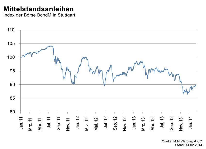GRAFIK Börsenkurse der Woche / KW7 2014 / #3 Mittelstand