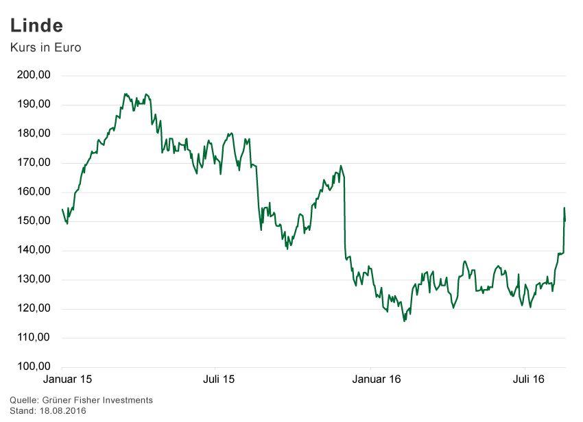 GRAFIK Börsenkurse der Woche / 2016 / KW 33 / Linde