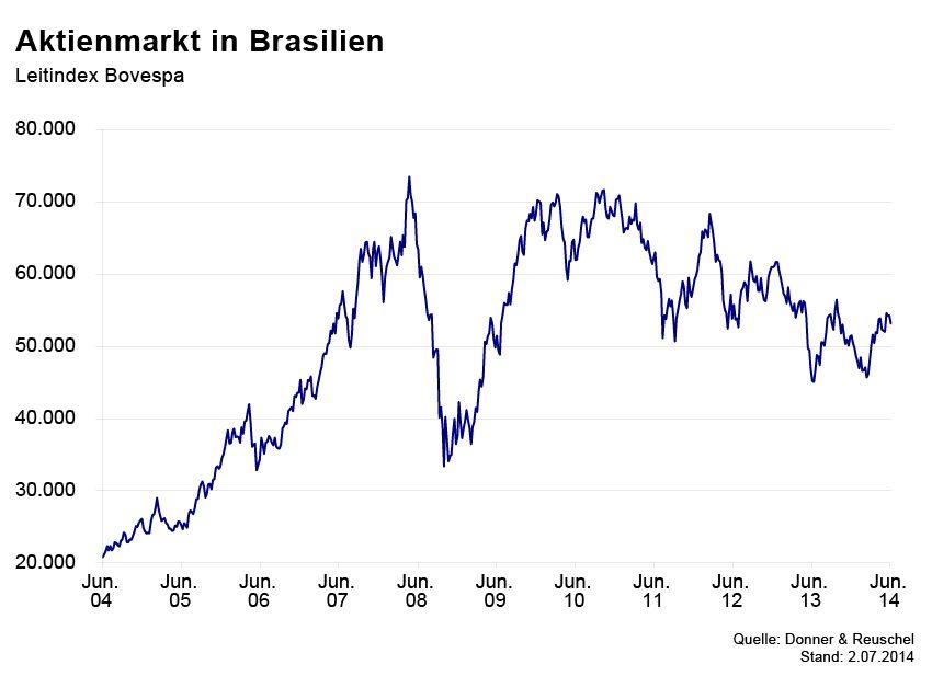 GRAFIK Börsenkurse der Woche / Brasilien
