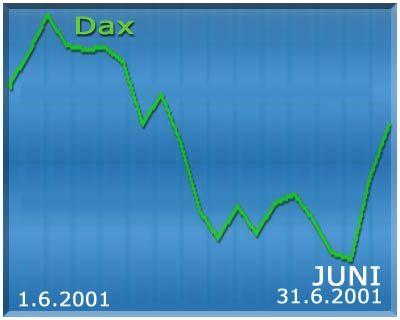 Die Entwicklung des Dax im Juni 2001