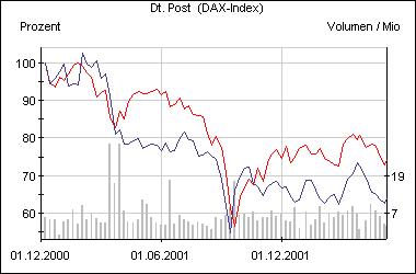 Die Post-Aktie im Vergleich zum Dax 30 (rot)
