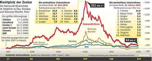 Aufstieg und Fall des Neuen Marktes