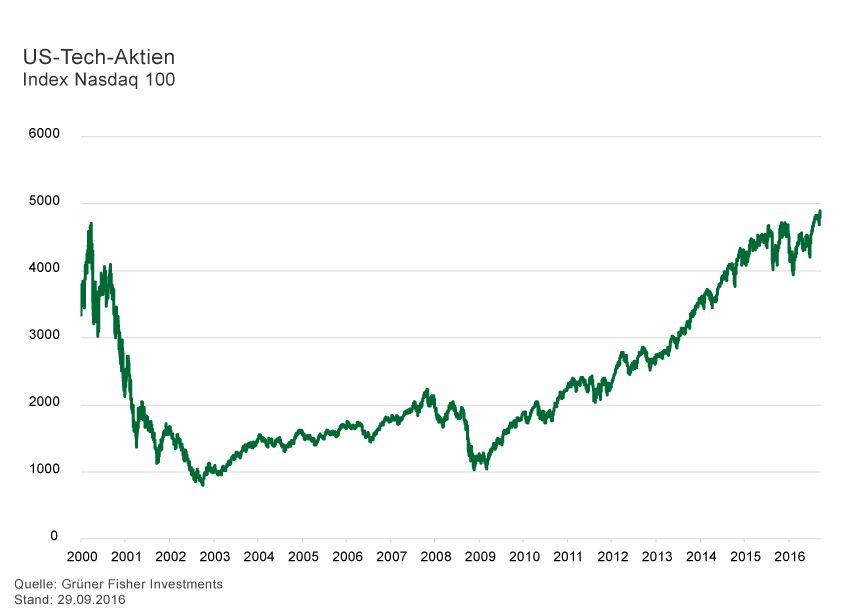 GRAFIK Börsenkurse der Woche / 2016 / KW 39 / US-Tech-Aktie
