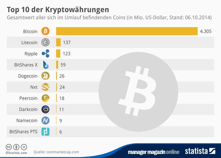 Können sie ihr bitcoin investieren?
