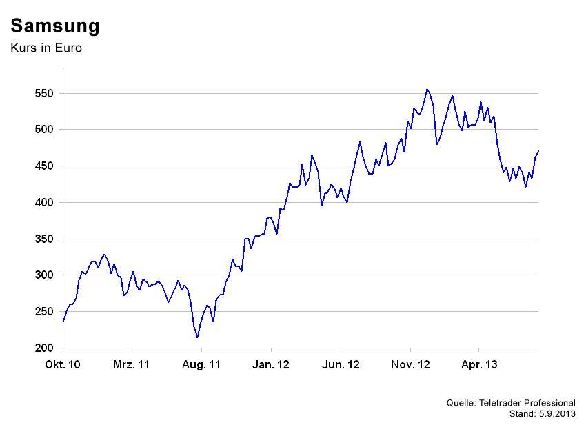 GRAFIK Börsenkurse der Woche / Samsung