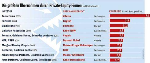 Wachsende Macht: Die wichtigsten Übernahmen durch Finanzinvestoren in Deutschland (Stand November 2005)